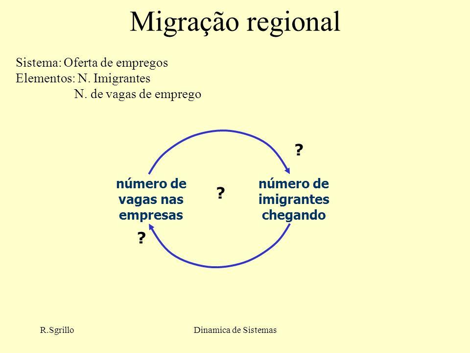 número de vagas nas empresas número de imigrantes chegando