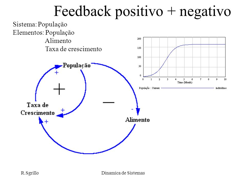 Feedback positivo + negativo