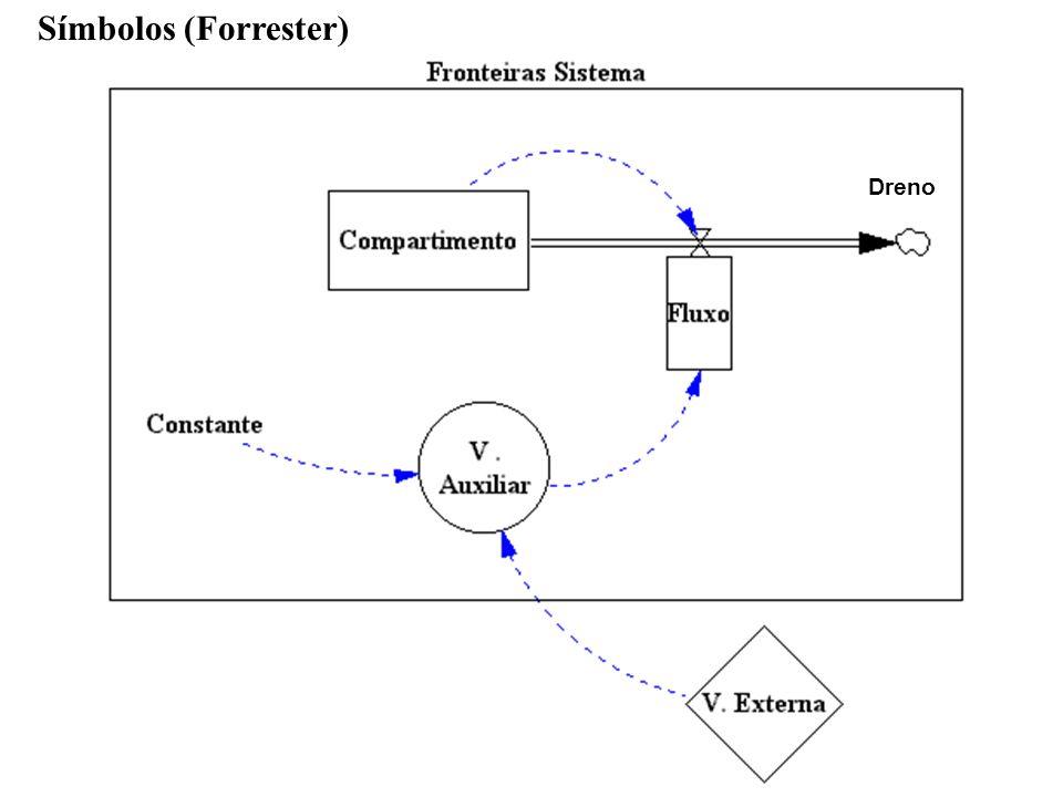 Símbolos (Forrester) Dreno R.Sgrillo Dinamica de Sistemas