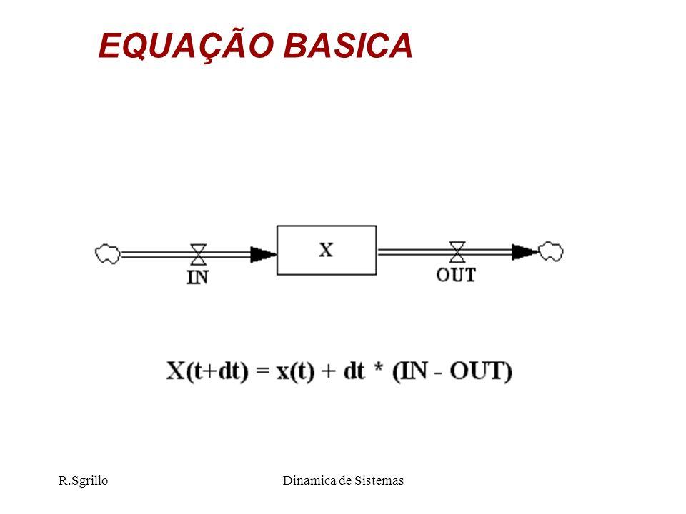 EQUAÇÃO BASICA R.Sgrillo Dinamica de Sistemas