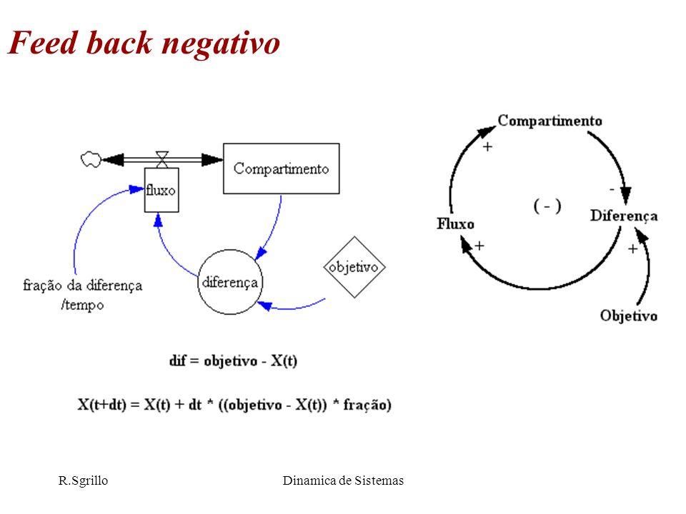 Feed back negativo R.Sgrillo Dinamica de Sistemas