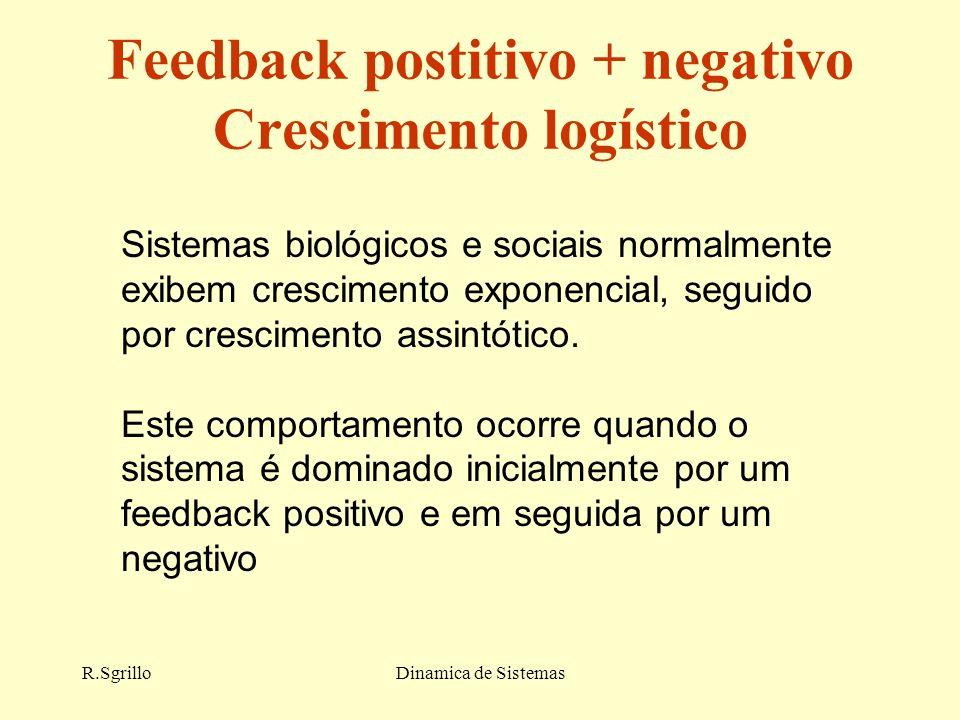Feedback postitivo + negativo Crescimento logístico