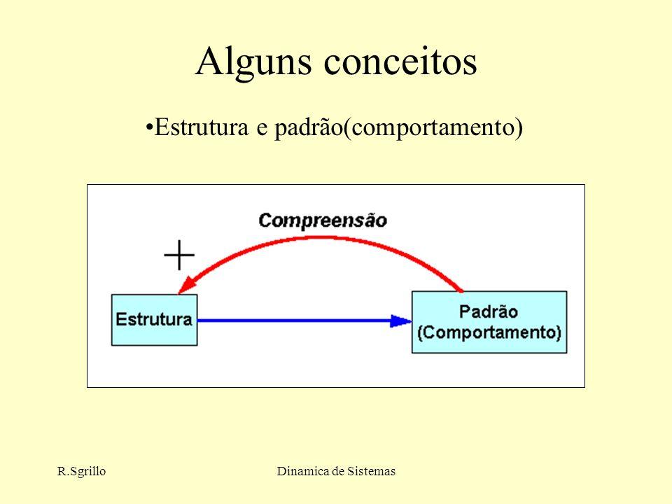 Alguns conceitos Estrutura e padrão(comportamento) R.Sgrillo