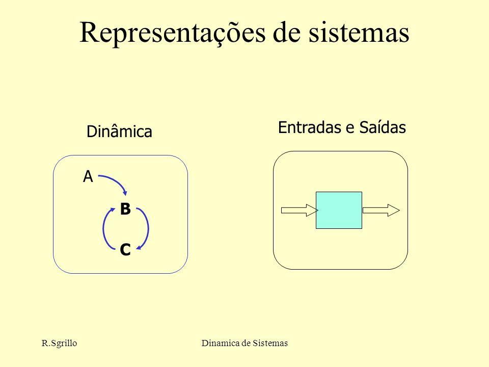Representações de sistemas
