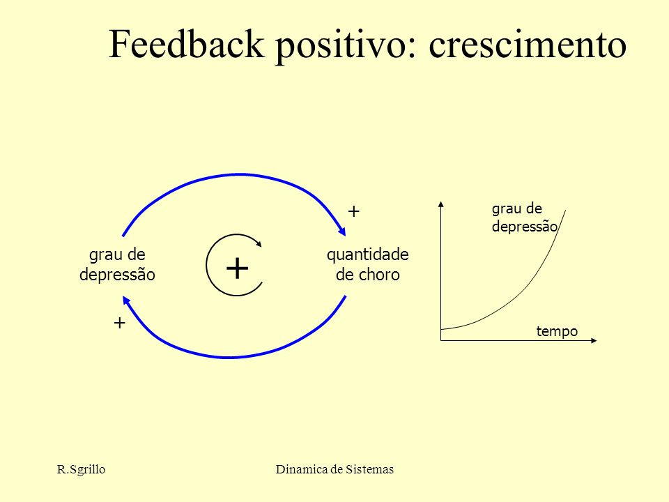 Feedback positivo: crescimento