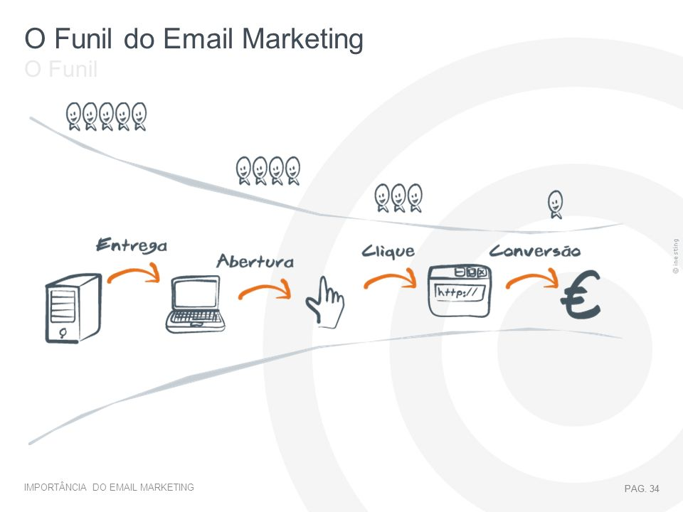 O Funil do Email Marketing