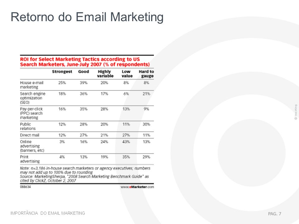 Retorno do Email Marketing