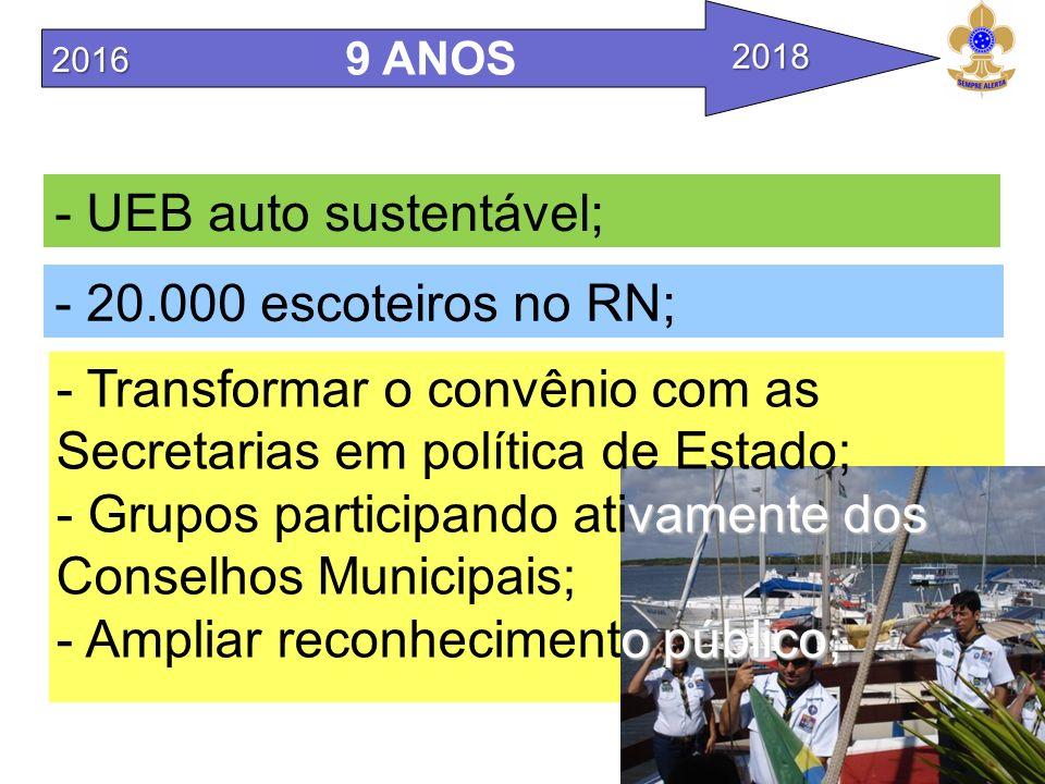 - UEB auto sustentável;