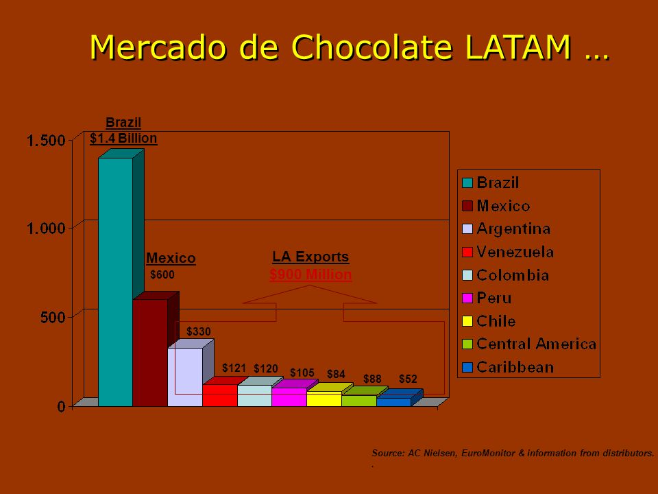Mercado de Chocolate LATAM …