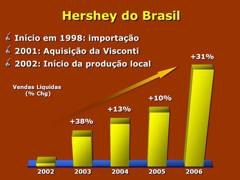 Hershey do Brasil Início em 1998: importação