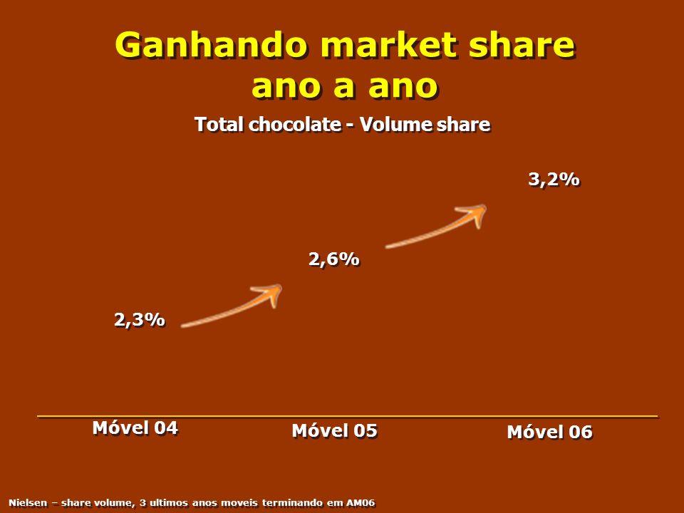 Ganhando market share ano a ano