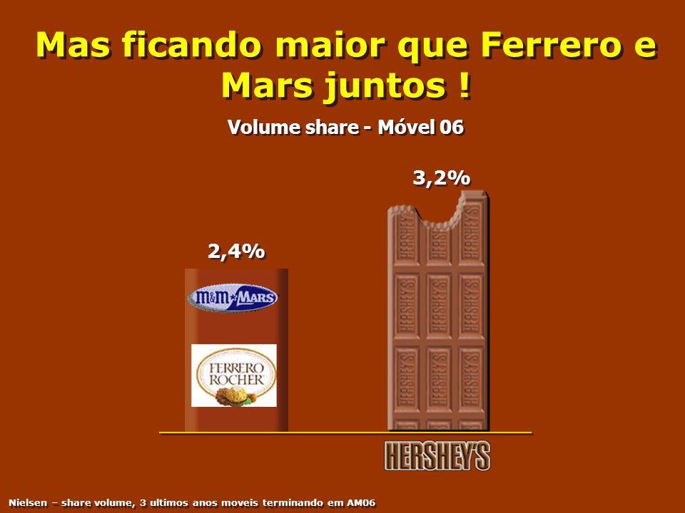 Mas ficando maior que Ferrero e Mars juntos !