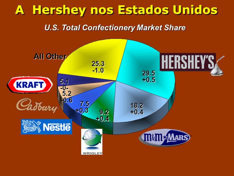 A Hershey nos Estados Unidos