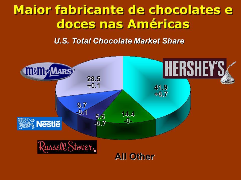 Maior fabricante de chocolates e doces nas Américas