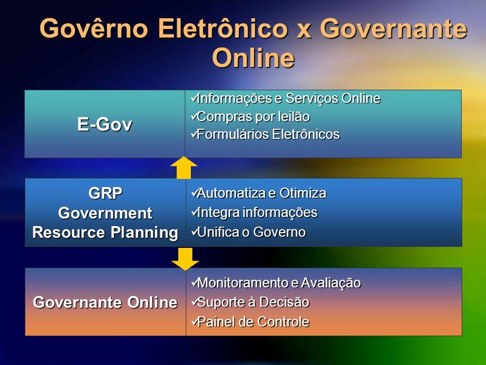 Govêrno Eletrônico x Governante Online