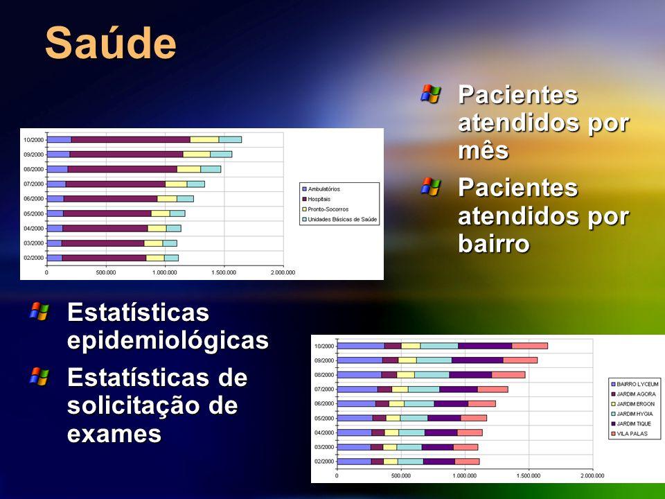 Saúde Pacientes atendidos por mês Pacientes atendidos por bairro