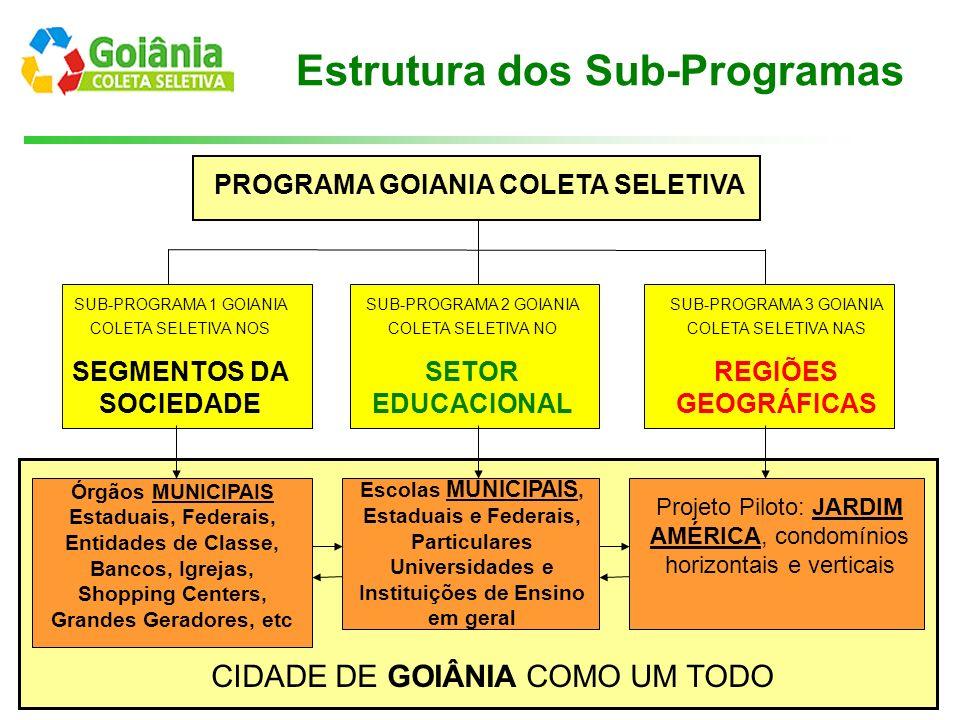 Estrutura dos Sub-Programas