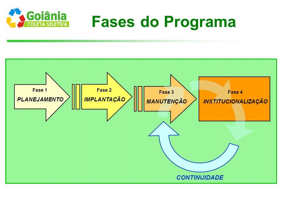 Fases do Programa CONTINUIDADE PLANEJAMENTO IMPLANTAÇÃO MANUTENÇÃO