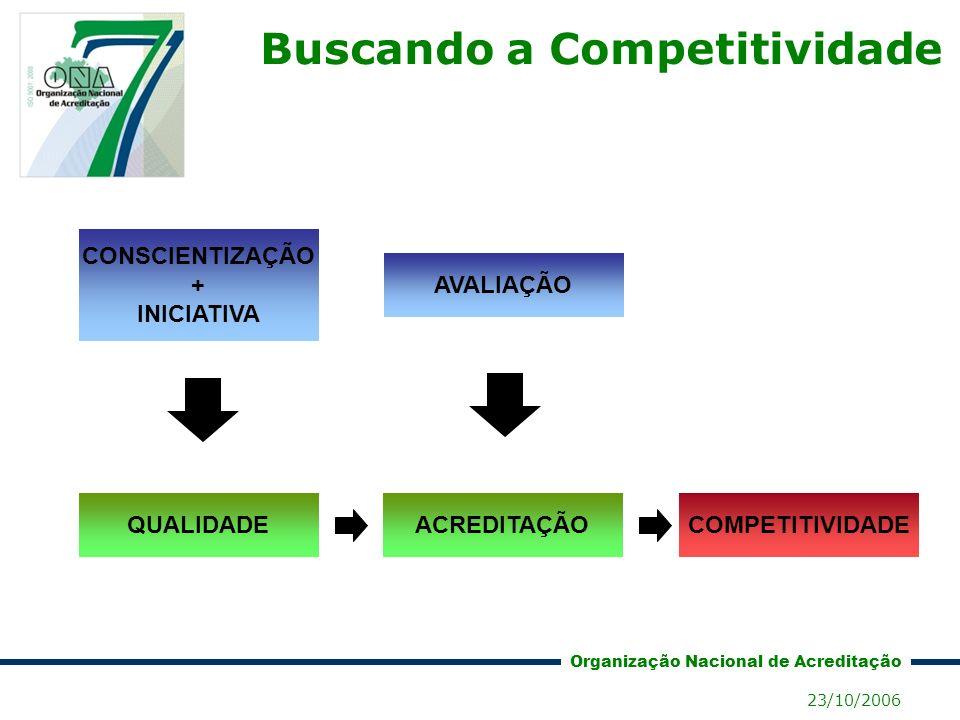 Buscando a Competitividade