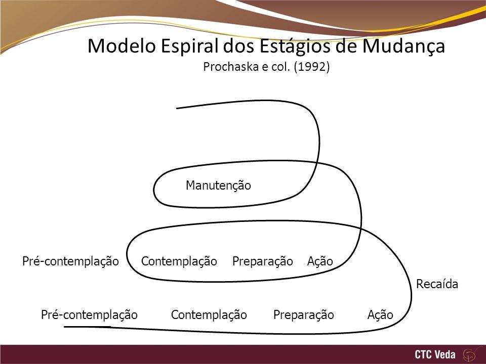 Modelo Espiral dos Estágios de Mudança Prochaska e col. (1992)