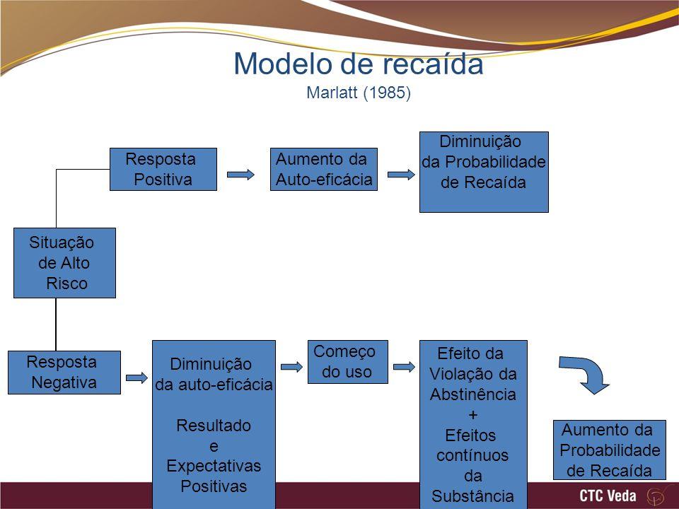 Modelo de recaída Marlatt (1985)