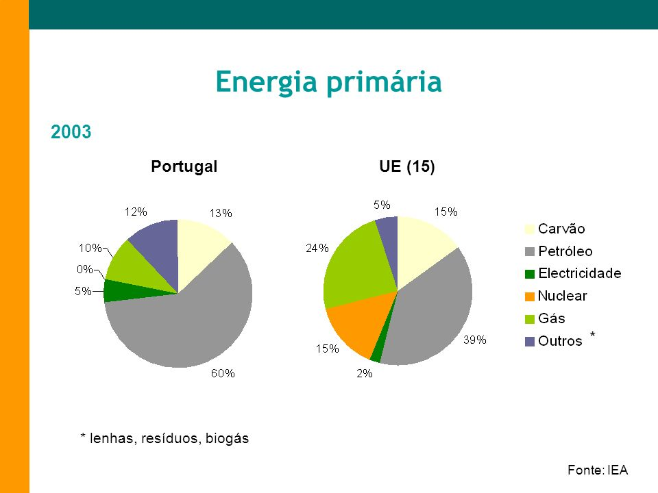 Energia primária 2003 Portugal UE (15) * * lenhas, resíduos, biogás