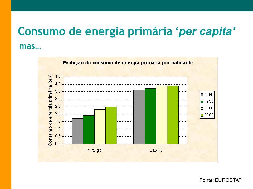 Consumo de energia primária 'per capita'