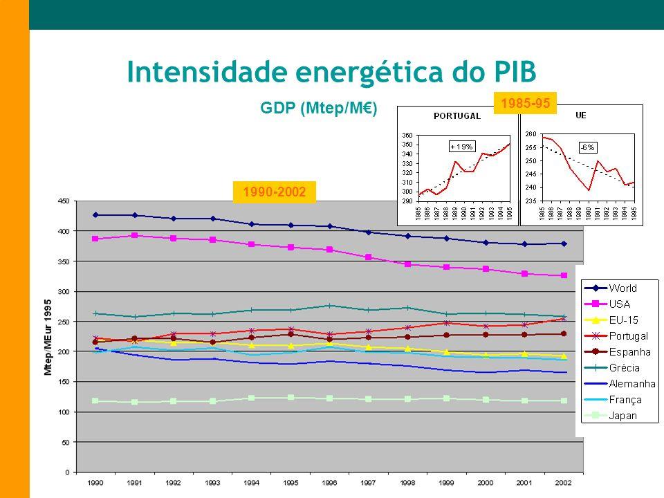 Intensidade energética do PIB