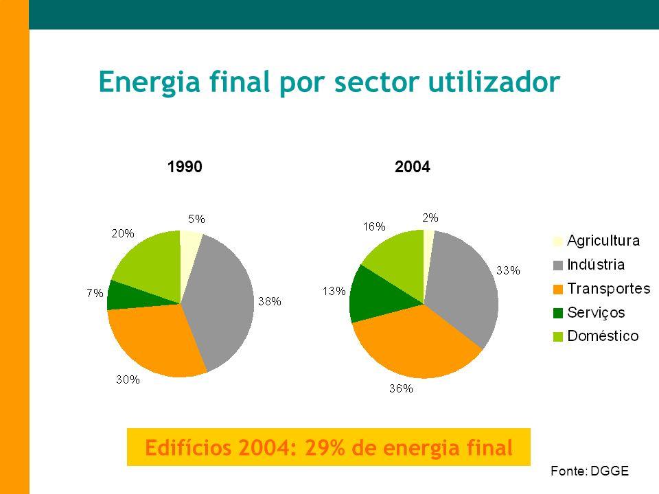 Energia final por sector utilizador