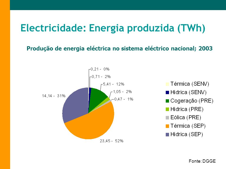 Electricidade: Energia produzida (TWh)