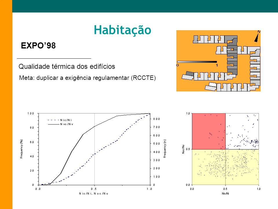 Habitação EXPO'98 Qualidade térmica dos edifícios