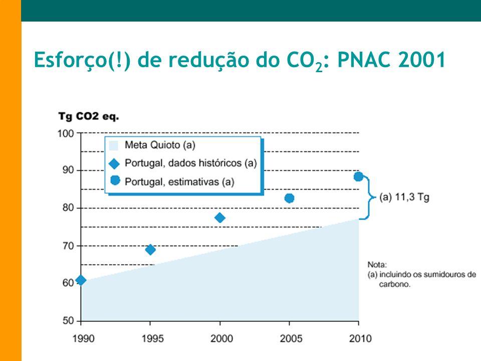Esforço(!) de redução do CO2: PNAC 2001