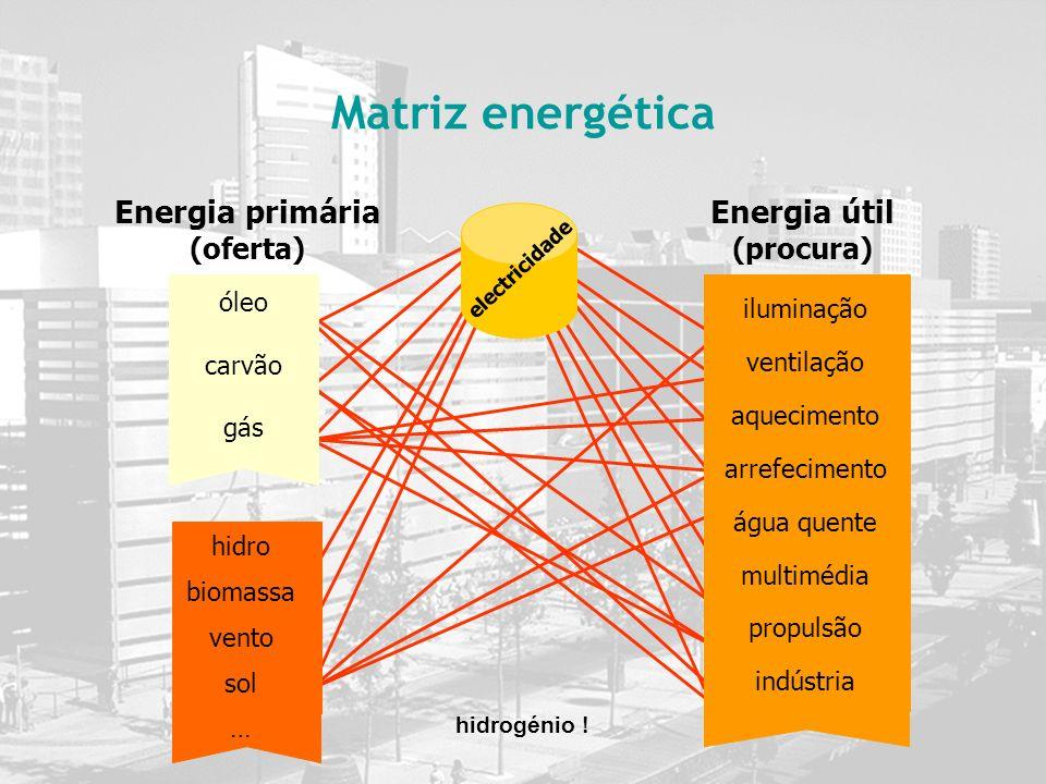 Energia primária (oferta) Energia útil (procura)