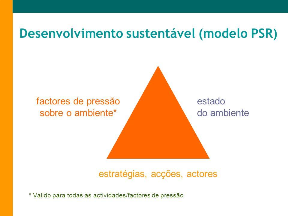 factores de pressão sobre o ambiente*