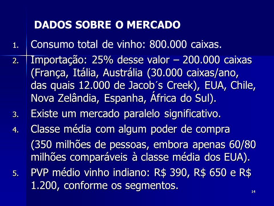 DADOS SOBRE O MERCADO Consumo total de vinho: 800.000 caixas.