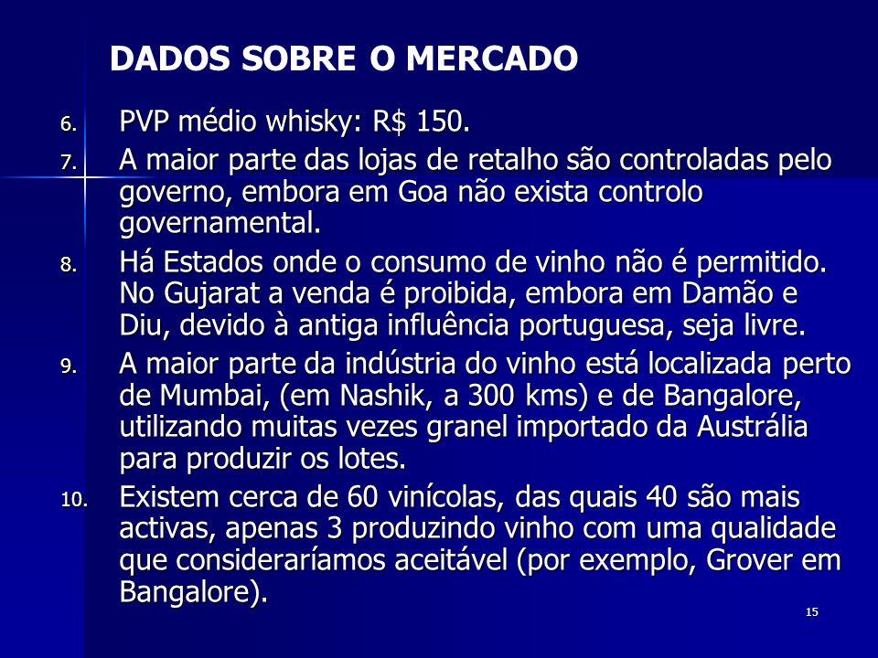 DADOS SOBRE O MERCADO PVP médio whisky: R$ 150.