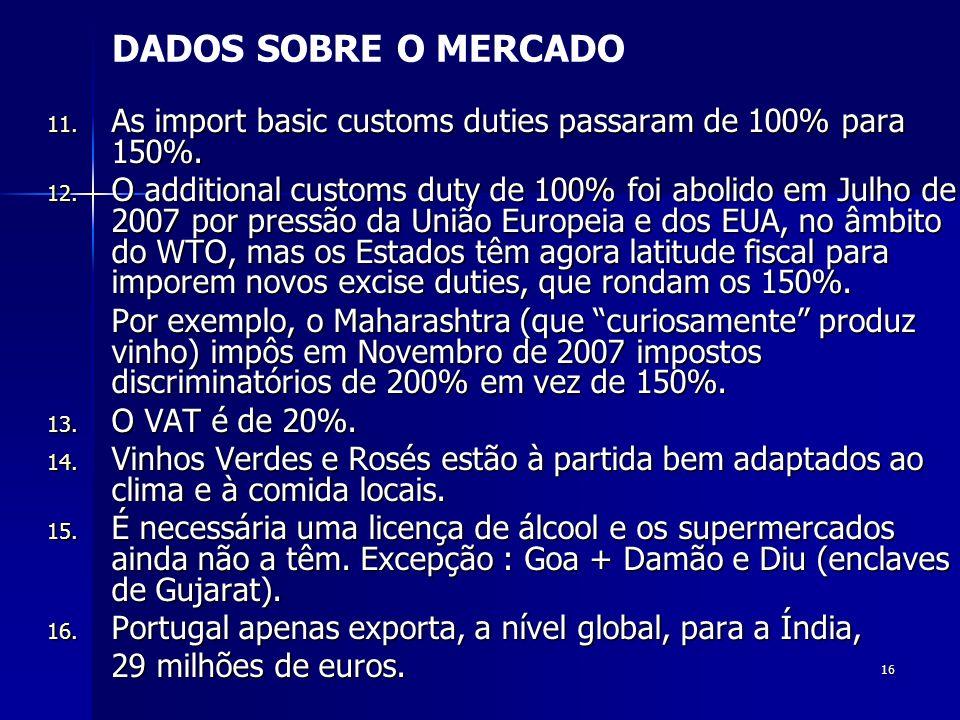 DADOS SOBRE O MERCADO As import basic customs duties passaram de 100% para 150%.