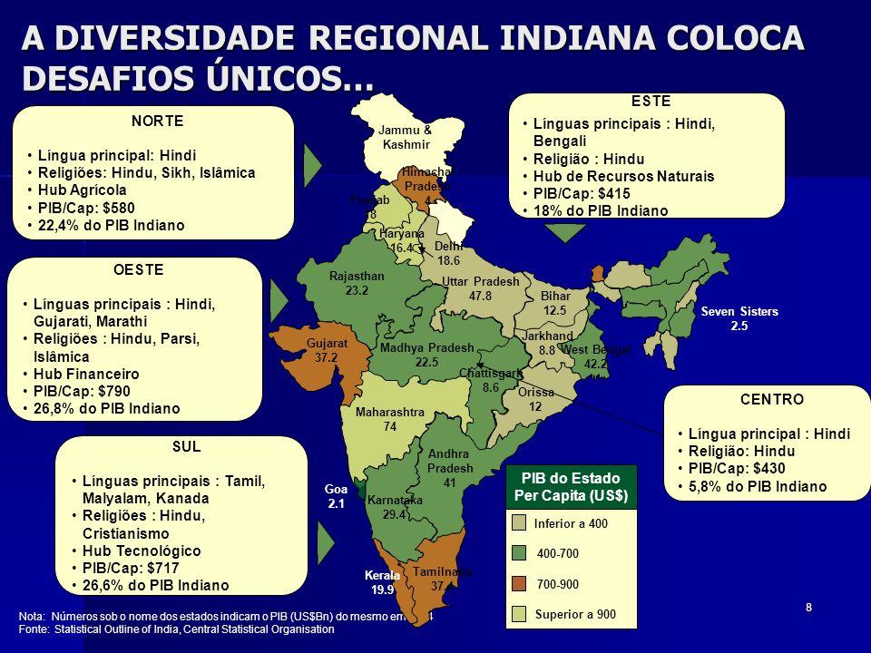 A DIVERSIDADE REGIONAL INDIANA COLOCA DESAFIOS ÚNICOS…