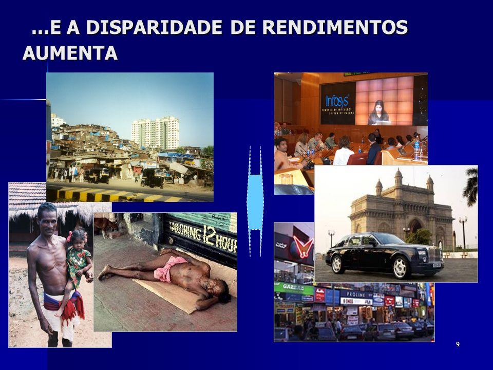 ...E A DISPARIDADE DE RENDIMENTOS AUMENTA