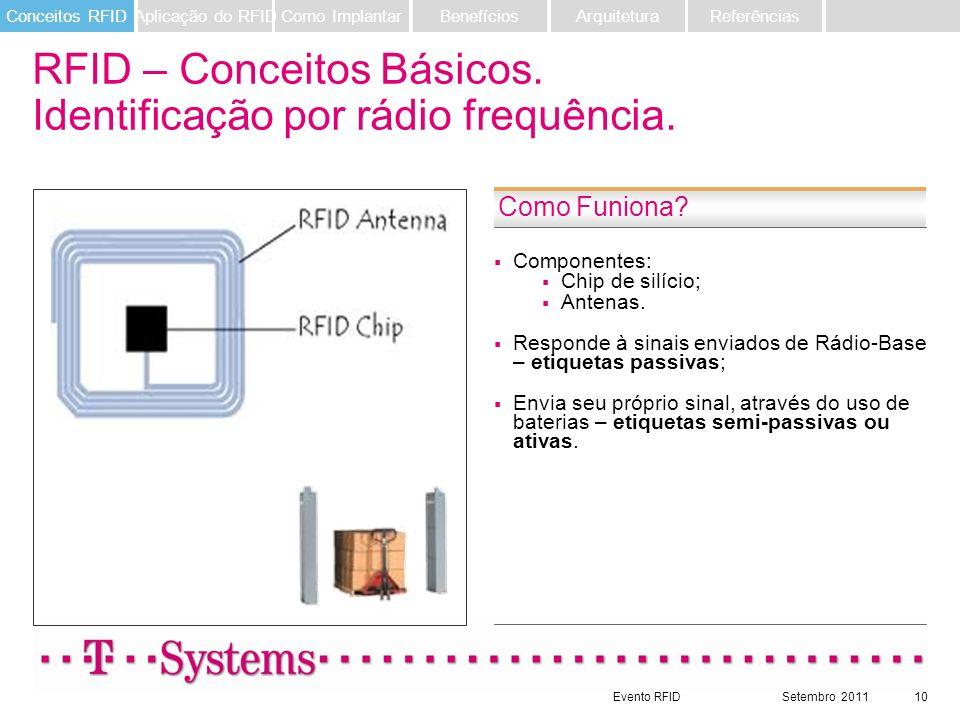 RFID – Conceitos Básicos. Identificação por rádio frequência.