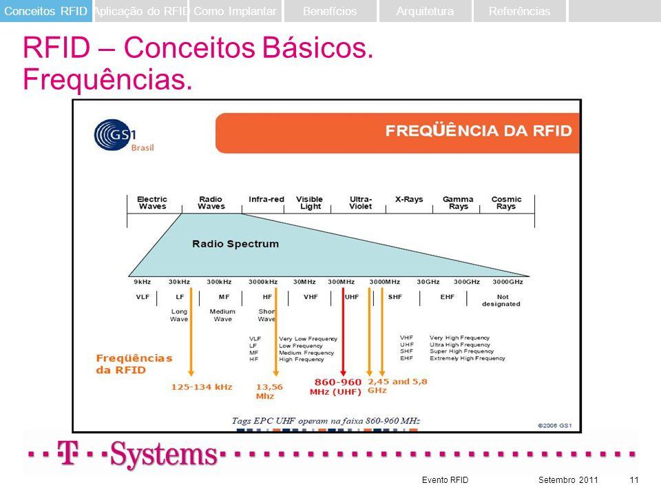 RFID – Conceitos Básicos. Frequências.