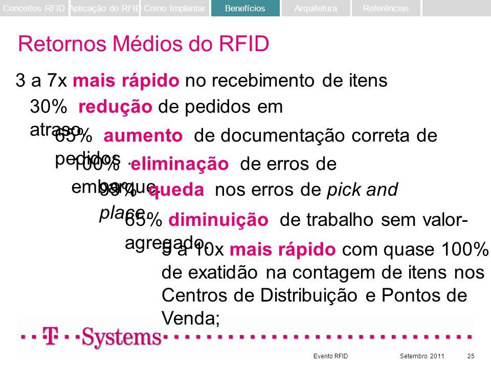 Retornos Médios do RFID