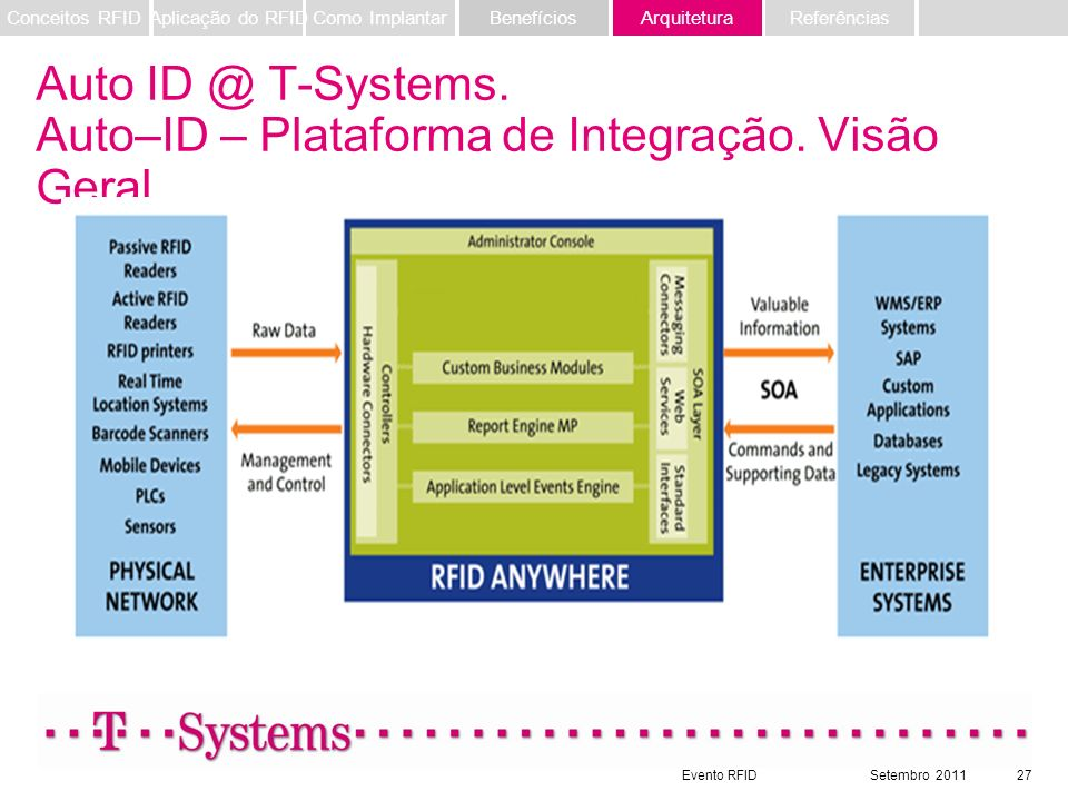 Auto ID @ T-Systems. Auto–ID – Plataforma de Integração. Visão Geral.