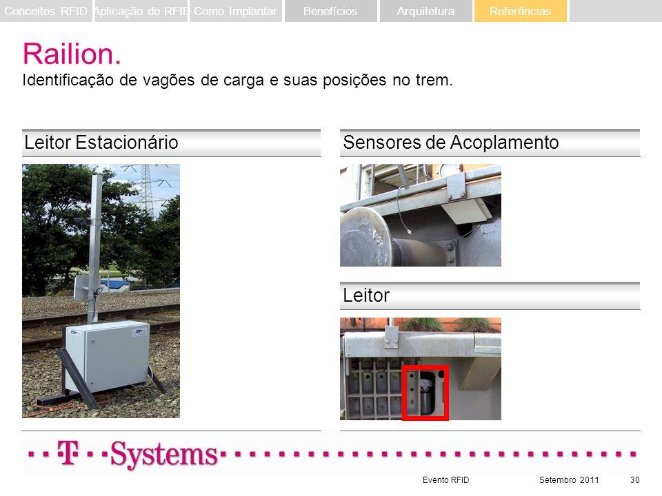 Railion. Identificação de vagões de carga e suas posições no trem.