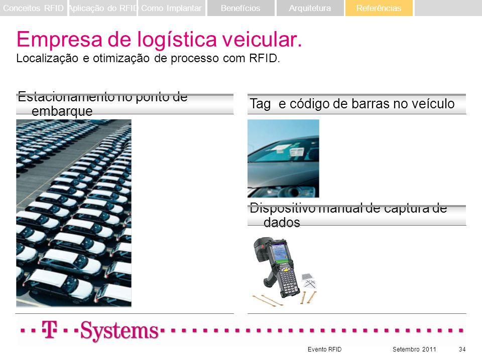 Conceitos RFID Aplicação do RFID. Como Implantar. Benefícios. Arquitetura. Referências.