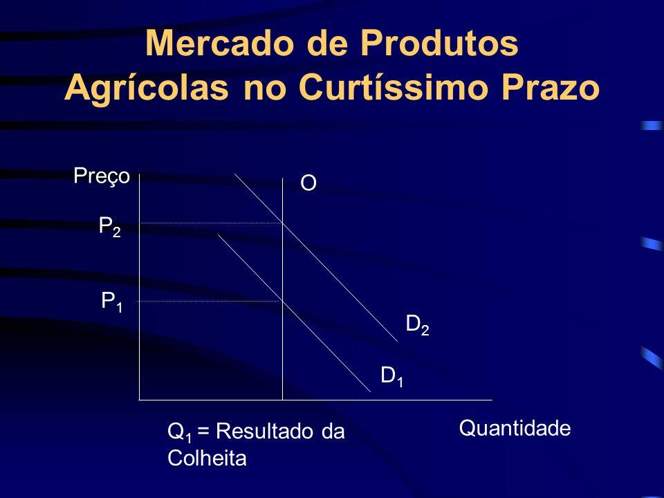 Mercado de Produtos Agrícolas no Curtíssimo Prazo