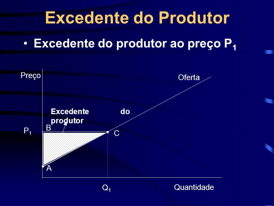 Excedente do Produtor Excedente do produtor ao preço P1 Preço Oferta