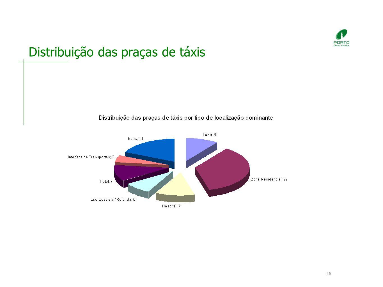 Distribuição das praças de táxis