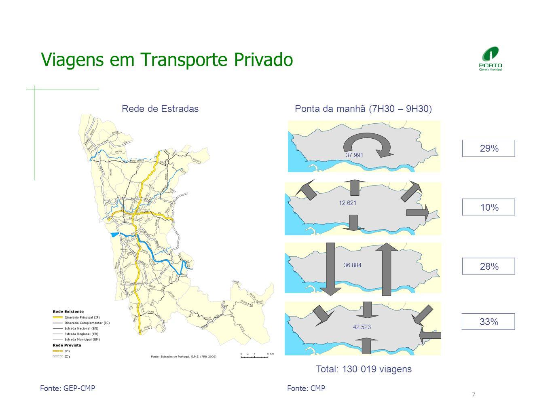 Viagens em Transporte Privado