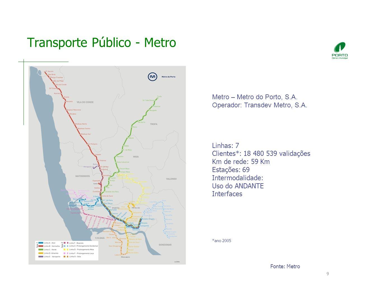 Transporte Público - Metro